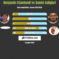 Benjamin Stambouli vs Daniel Caligiuri h2h player stats
