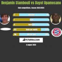 Benjamin Stambouli vs Dayot Upamecano h2h player stats
