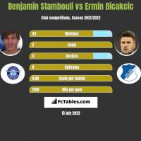 Benjamin Stambouli vs Ermin Bicakcic h2h player stats