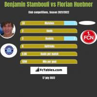 Benjamin Stambouli vs Florian Huebner h2h player stats