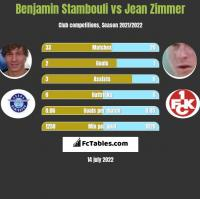Benjamin Stambouli vs Jean Zimmer h2h player stats