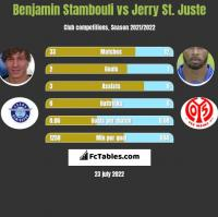 Benjamin Stambouli vs Jerry St. Juste h2h player stats