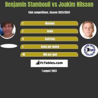 Benjamin Stambouli vs Joakim Nilsson h2h player stats