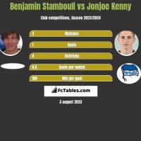 Benjamin Stambouli vs Jonjoe Kenny h2h player stats
