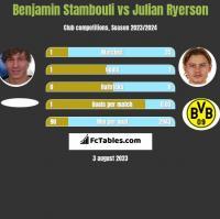 Benjamin Stambouli vs Julian Ryerson h2h player stats