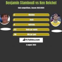Benjamin Stambouli vs Ken Reichel h2h player stats