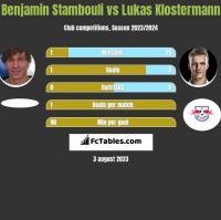 Benjamin Stambouli vs Lukas Klostermann h2h player stats