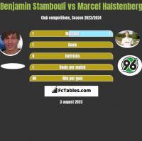 Benjamin Stambouli vs Marcel Halstenberg h2h player stats
