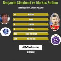 Benjamin Stambouli vs Markus Suttner h2h player stats