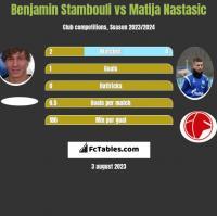 Benjamin Stambouli vs Matija Nastasic h2h player stats