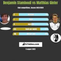 Benjamin Stambouli vs Matthias Ginter h2h player stats