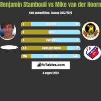 Benjamin Stambouli vs Mike van der Hoorn h2h player stats