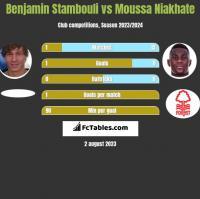 Benjamin Stambouli vs Moussa Niakhate h2h player stats