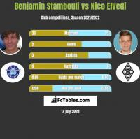 Benjamin Stambouli vs Nico Elvedi h2h player stats