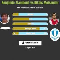 Benjamin Stambouli vs Niklas Moisander h2h player stats
