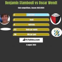 Benjamin Stambouli vs Oscar Wendt h2h player stats