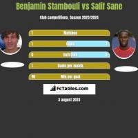 Benjamin Stambouli vs Salif Sane h2h player stats