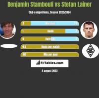 Benjamin Stambouli vs Stefan Lainer h2h player stats