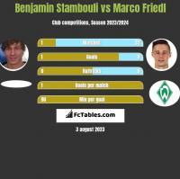 Benjamin Stambouli vs Marco Friedl h2h player stats