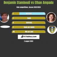 Benjamin Stambouli vs Ethan Ampadu h2h player stats