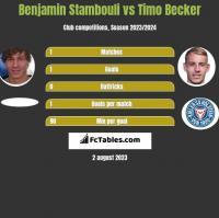 Benjamin Stambouli vs Timo Becker h2h player stats