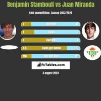 Benjamin Stambouli vs Juan Miranda h2h player stats