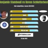 Benjamin Stambouli vs Keven Schlotterbeck h2h player stats