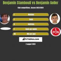 Benjamin Stambouli vs Benjamin Goller h2h player stats
