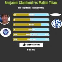 Benjamin Stambouli vs Malich Thiaw h2h player stats