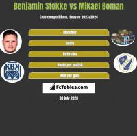Benjamin Stokke vs Mikael Boman h2h player stats