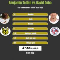 Benjamin Tetteh vs David Guba h2h player stats