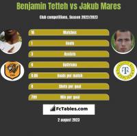 Benjamin Tetteh vs Jakub Mares h2h player stats