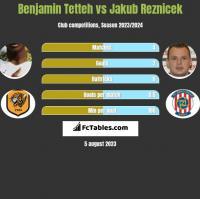 Benjamin Tetteh vs Jakub Reznicek h2h player stats