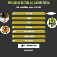 Benjamin Tetteh vs Jakub Yunis h2h player stats