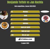 Benjamin Tetteh vs Jan Kuchta h2h player stats
