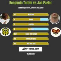 Benjamin Tetteh vs Jan Pazler h2h player stats
