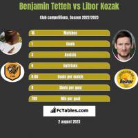 Benjamin Tetteh vs Libor Kozak h2h player stats