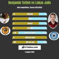 Benjamin Tetteh vs Lukas Julis h2h player stats