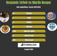 Benjamin Tetteh vs Martin Nespor h2h player stats