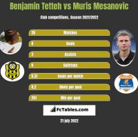 Benjamin Tetteh vs Muris Mesanovic h2h player stats