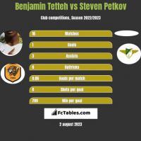Benjamin Tetteh vs Steven Petkov h2h player stats