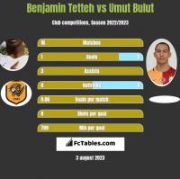 Benjamin Tetteh vs Umut Bulut h2h player stats