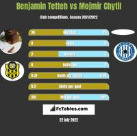 Benjamin Tetteh vs Mojmir Chytil h2h player stats