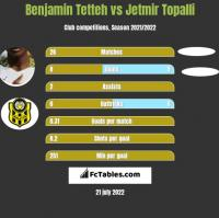 Benjamin Tetteh vs Jetmir Topalli h2h player stats