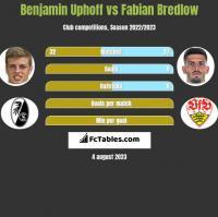Benjamin Uphoff vs Fabian Bredlow h2h player stats