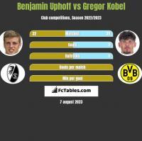 Benjamin Uphoff vs Gregor Kobel h2h player stats