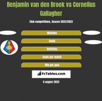 Benjamin van den Broek vs Cornelius Gallagher h2h player stats