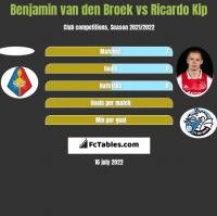 Benjamin van den Broek vs Ricardo Kip h2h player stats