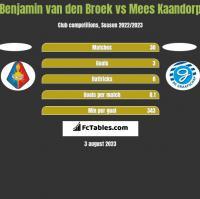 Benjamin van den Broek vs Mees Kaandorp h2h player stats