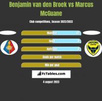 Benjamin van den Broek vs Marcus McGuane h2h player stats
